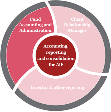 Net asset value reporting services for cryptocurrencies