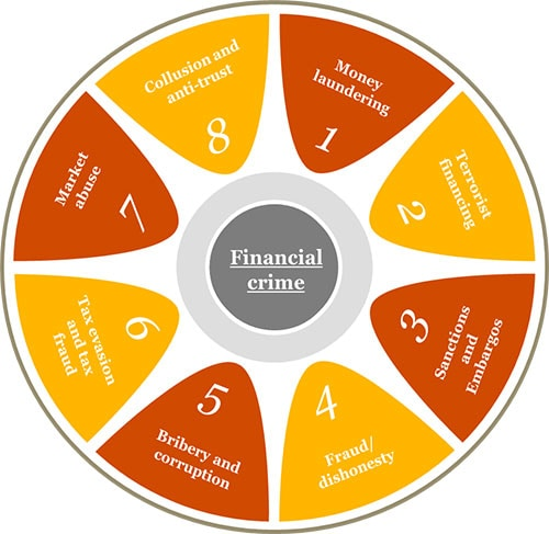 Financial crime pwc using effective systems and controls that help us to prevent and deter financial crime publicscrutiny Gallery